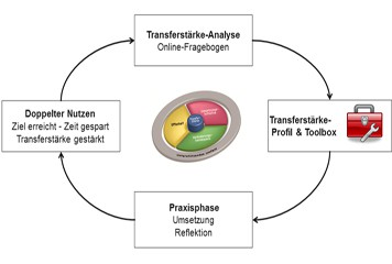 Transferstärke-Methode®