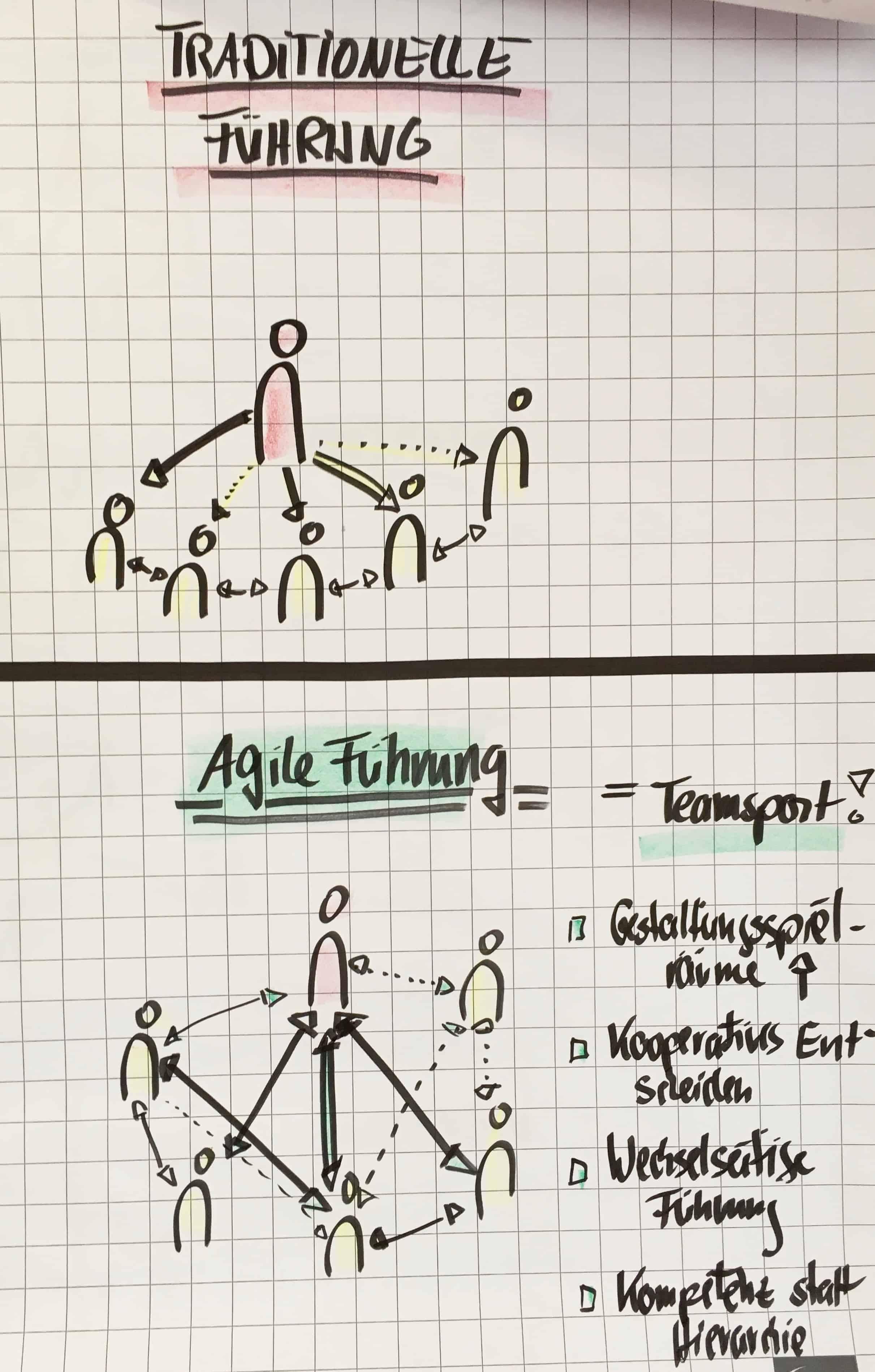 Traditionelle Führung_ Agile Führung Visualisierung